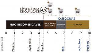 Tabela ABIC de classificação de cafés